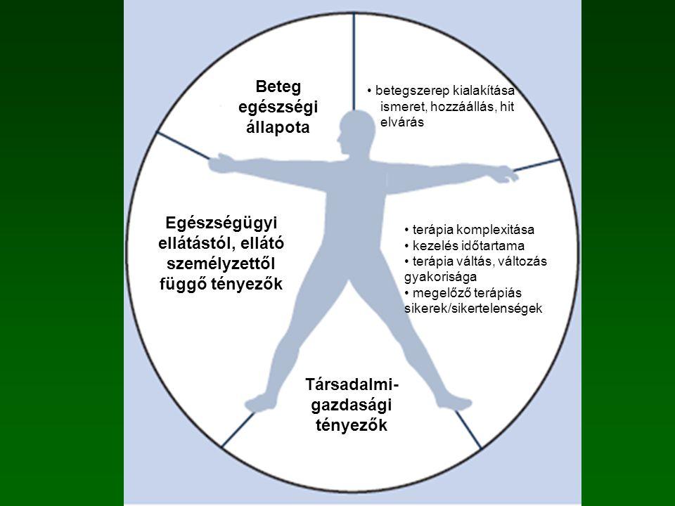 betegszerep kialakítása ismeret, hozzáállás, hit elvárás Beteg egészségi állapota Egészségügyi ellátástól, ellátó személyzettől függő tényezők Terápiától függő tényezők Társadalmi- gazdasági tényezők