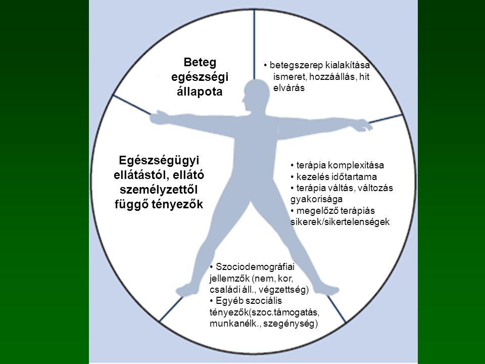 terápia komplexitása kezelés időtartama terápia váltás, változás gyakorisága megelőző terápiás sikerek/sikertelenségek betegszerep kialakítása ismeret, hozzáállás, hit elvárás Beteg egészségi állapota Egészségügyi ellátástól, ellátó személyzettől függő tényezők Társadalmi- gazdasági tényezők
