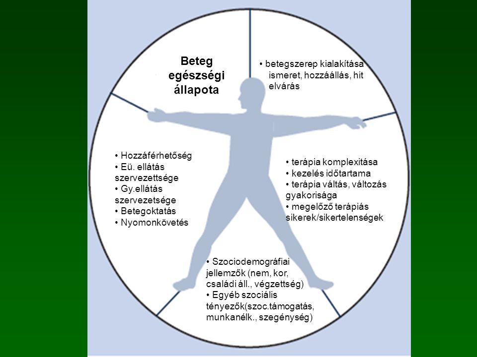 Szociodemográfiai jellemzők (nem, kor, családi áll., végzettség) Egyéb szociális tényezők(szoc.támogatás, munkanélk., szegénység) terápia komplexitása kezelés időtartama terápia váltás, változás gyakorisága megelőző terápiás sikerek/sikertelenségek betegszerep kialakítása ismeret, hozzáállás, hit elvárás Beteg egészségi állapota Egészségügyi ellátástól, ellátó személyzettől függő tényezők