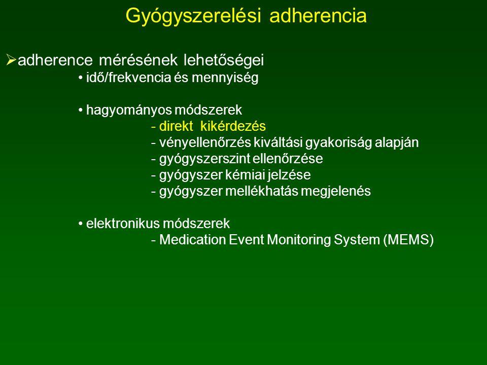 Gyógyszerelési adherencia  adherence mérésének lehetőségei idő/frekvencia és mennyiség hagyományos módszerek - direkt kikérdezés - vényellenőrzés kiváltási gyakoriság alapján - gyógyszerszint ellenőrzése - gyógyszer kémiai jelzése - gyógyszer mellékhatás megjelenés elektronikus módszerek - Medication Event Monitoring System (MEMS)