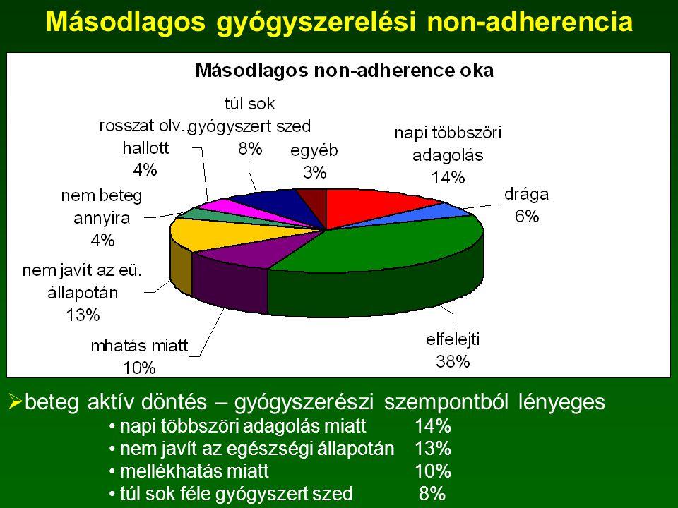 Másodlagos gyógyszerelési non-adherencia  non-adherencia 45%  terápiahibák frekvencia hibák adagolási hibák  gyakorisága heti 1 nap 39% > heti 1 nap 24%