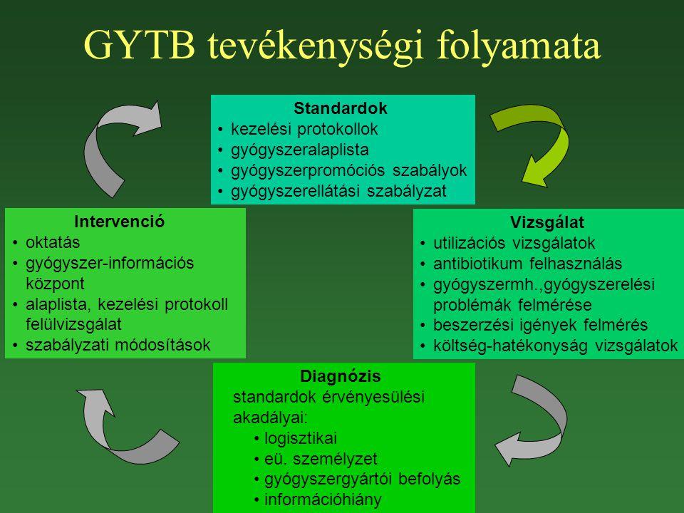 GYTB tevékenységi folyamata Standardok kezelési protokollok gyógyszeralaplista gyógyszerpromóciós szabályok gyógyszerellátási szabályzat Vizsgálat uti