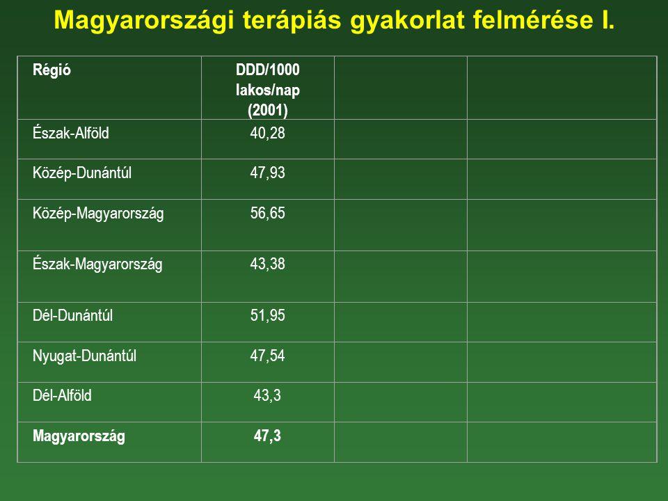 Magyarországi terápiás gyakorlat felmérése I. RégióDDD/1000 lakos/nap (2001) Észak-Alföld40,28 Közép-Dunántúl47,93 Közép-Magyarország56,65 Észak-Magya