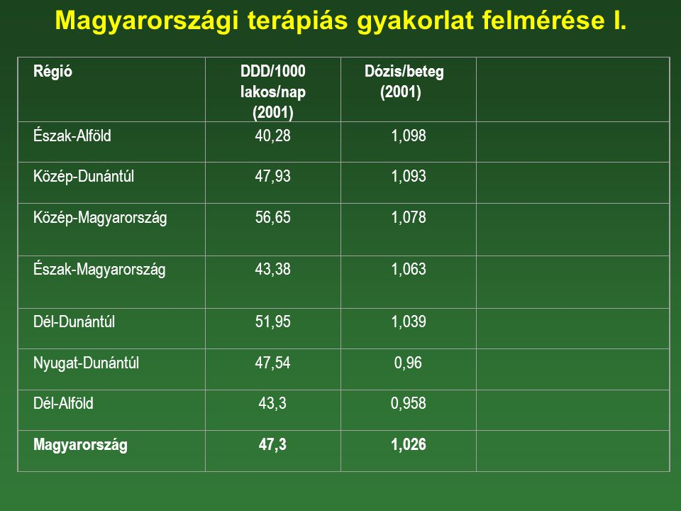 Magyarországi terápiás gyakorlat felmérése I. RégióDDD/1000 lakos/nap (2001) Dózis/beteg (2001) Észak-Alföld40,281,098 Közép-Dunántúl47,931,093 Közép-