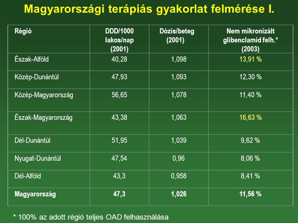 Magyarországi terápiás gyakorlat felmérése I. RégióDDD/1000 lakos/nap (2001) Dózis/beteg (2001) Nem mikronizált glibenclamid felh.* (2003) Észak-Alföl
