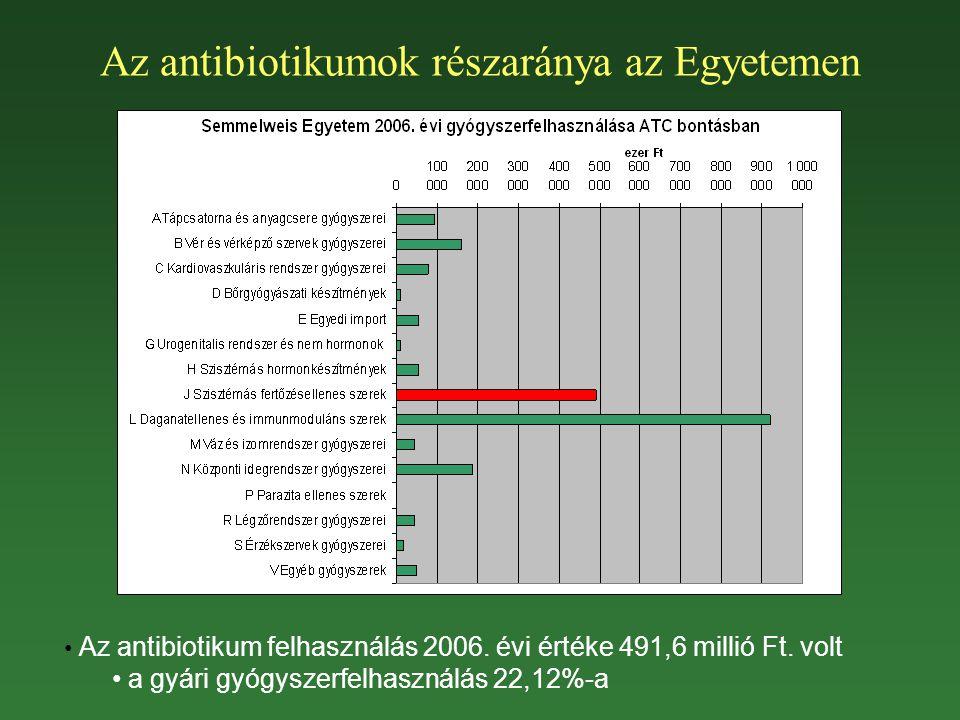 Az antibiotikumok részaránya az Egyetemen Az antibiotikum felhasználás 2006. évi értéke 491,6 millió Ft. volt a gyári gyógyszerfelhasználás 22,12%-a