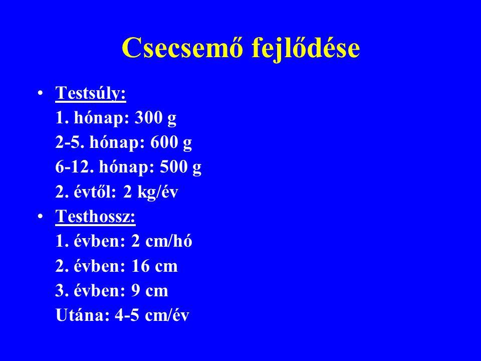 Csecsemőtáplálás Energiaszükséglet: 100-120 kcal/kg/die Folyadékigény: 100-130 ml/kg/die Táplálék energiatartalma: Fehérje 4 kcal/g Szénhidrát 4 kcal/g Zsír 9 kcal/g Anyatej 0.6-0.7 kcal/g
