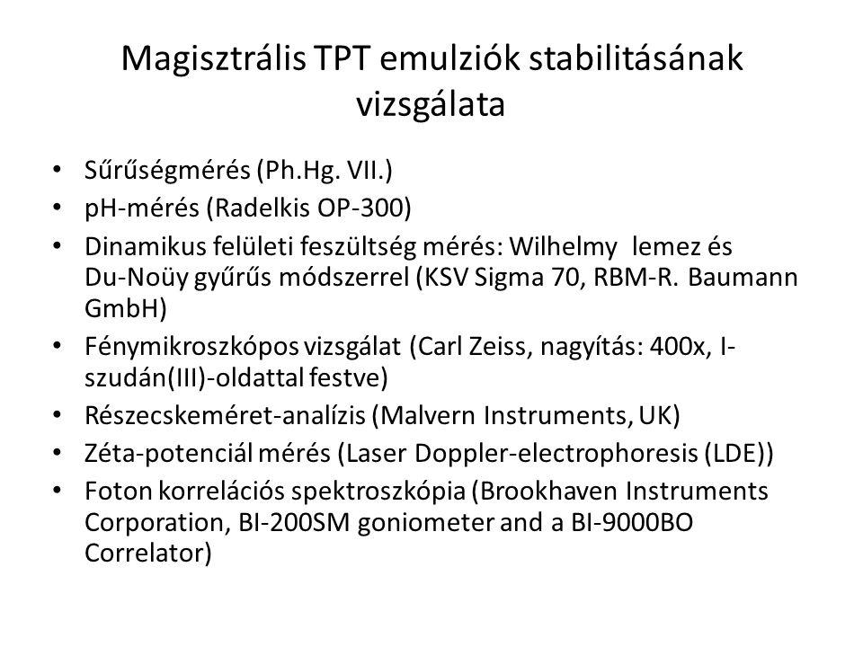 Magisztrális TPT emulziók stabilitásának vizsgálata Sűrűségmérés (Ph.Hg. VII.) pH-mérés (Radelkis OP-300) Dinamikus felületi feszültség mérés: Wilhelm