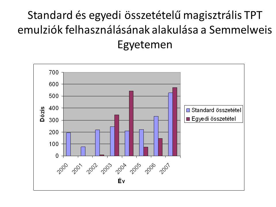 Standard és egyedi összetételű magisztrális TPT emulziók felhasználásának alakulása a Semmelweis Egyetemen