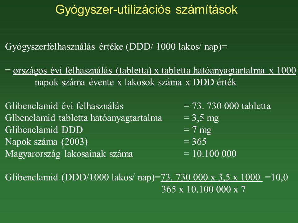 Gyógyszer-utilizációs számítások Gyógyszerfelhasználás értéke (DDD/ 1000 lakos/ nap)= = országos évi felhasználás (tabletta) x tabletta hatóanyagtartalma x 1000 napok száma évente x lakosok száma x DDD érték Glibenclamid évi felhasználás = 73.