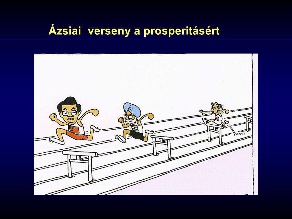 Ázsiai verseny a prosperitásért