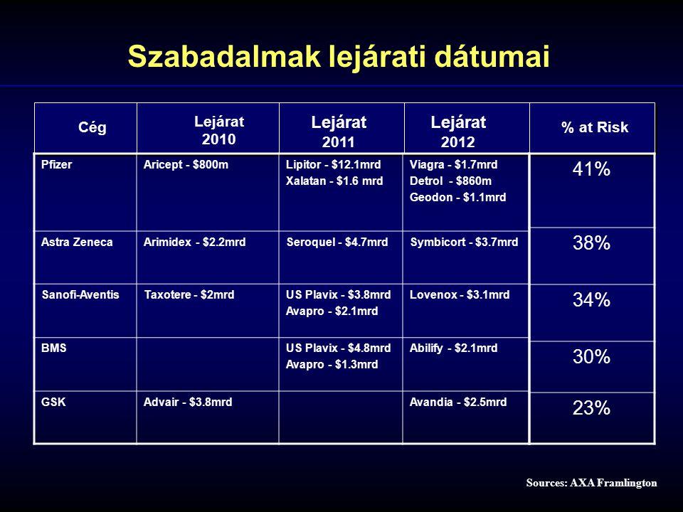 Sources: AXA Framlington Cég Lejárat 2010 Lejárat 2012 Lejárat 2011 PfizerAricept - $800mLipitor - $12.1mrd Xalatan - $1.6 mrd Viagra - $1.7mrd Detrol