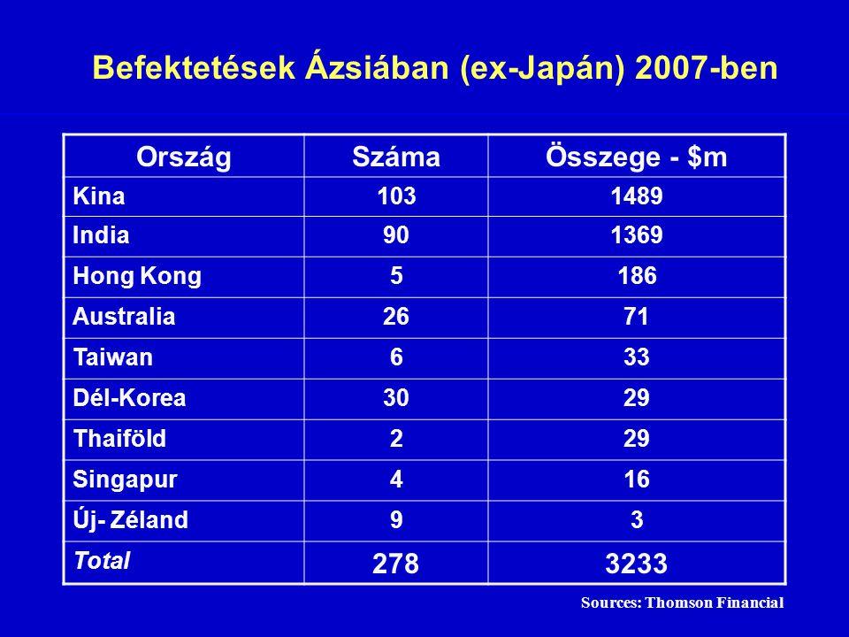 Befektetések Ázsiában (ex-Japán) 2007-ben OrszágSzámaÖsszege - $m Kina1031489 India901369 Hong Kong5186 Australia2671 Taiwan633 Dél-Korea3029 Thaiföld