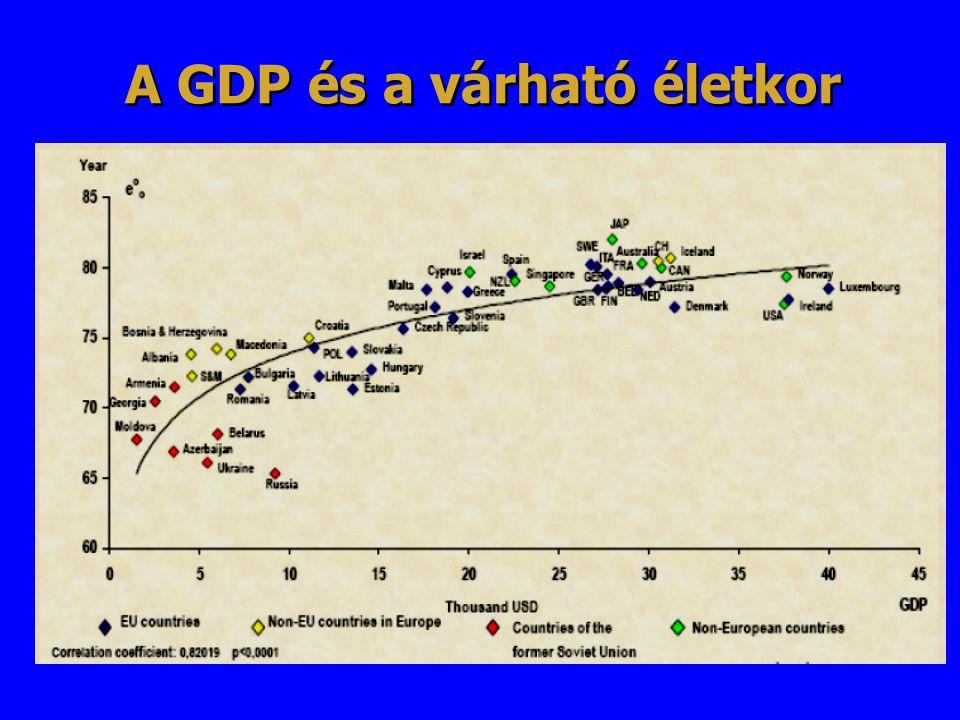 A GDP és a várható életkor