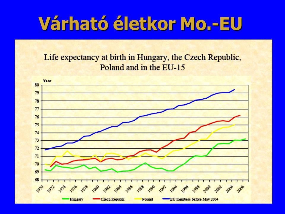 Várható életkor Mo.-EU