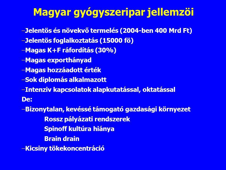 Magyar gyógyszeripar jellemzöi –Jelentös és növekvő termelés (2004-ben 400 Mrd Ft) –Jelentös foglalkoztatás (15000 fö) –Magas K+F ráfordítás (30%) –Ma