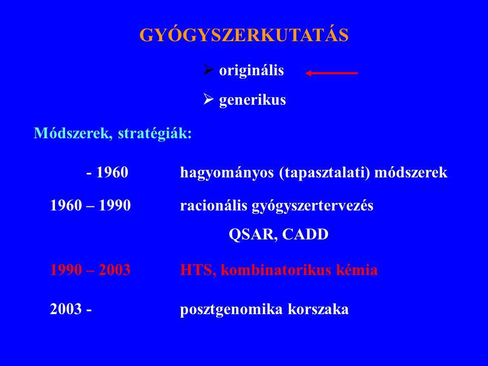 GYÓGYSZERKUTATÁS  originális  generikus Módszerek, stratégiák: - 1960hagyományos (tapasztalati) módszerek 1960 – 1990racionális gyógyszertervezés QS