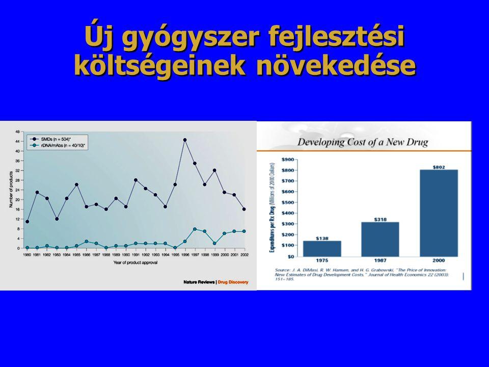 Új gyógyszer fejlesztési költségeinek növekedése