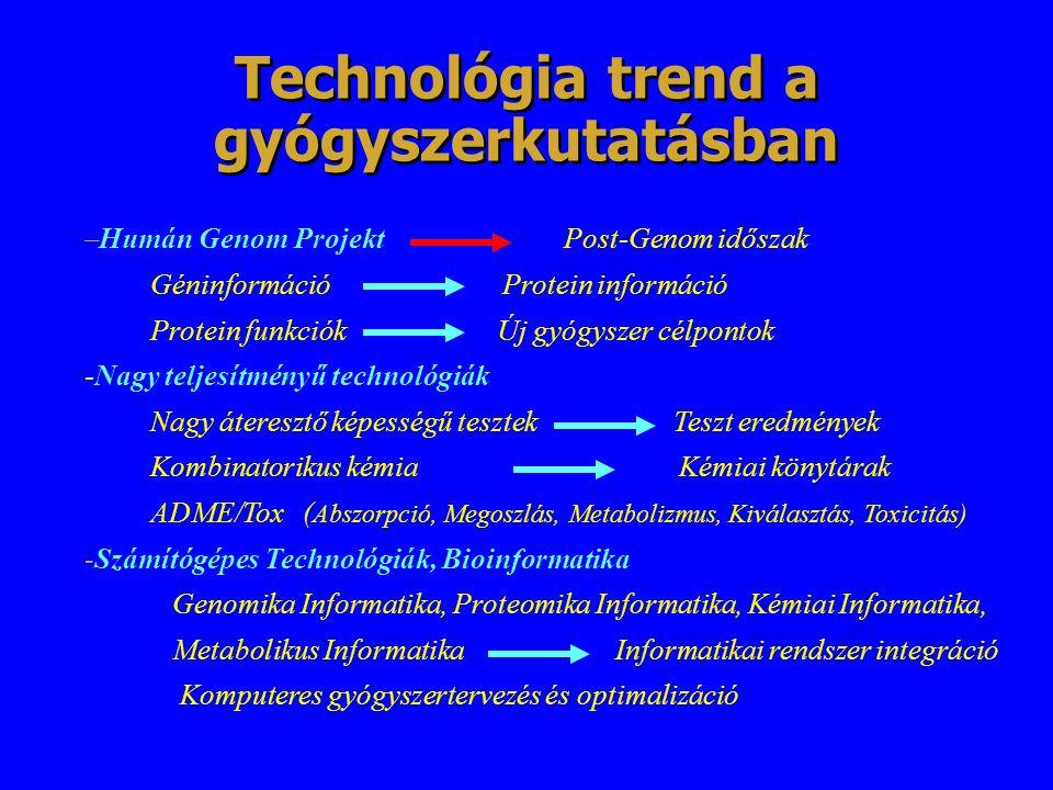 Technológia trend a gyógyszerkutatásban –Humán Genom Projekt Post-Genom időszak Géninformáció Protein információ Protein funkciók Új gyógyszer célpont