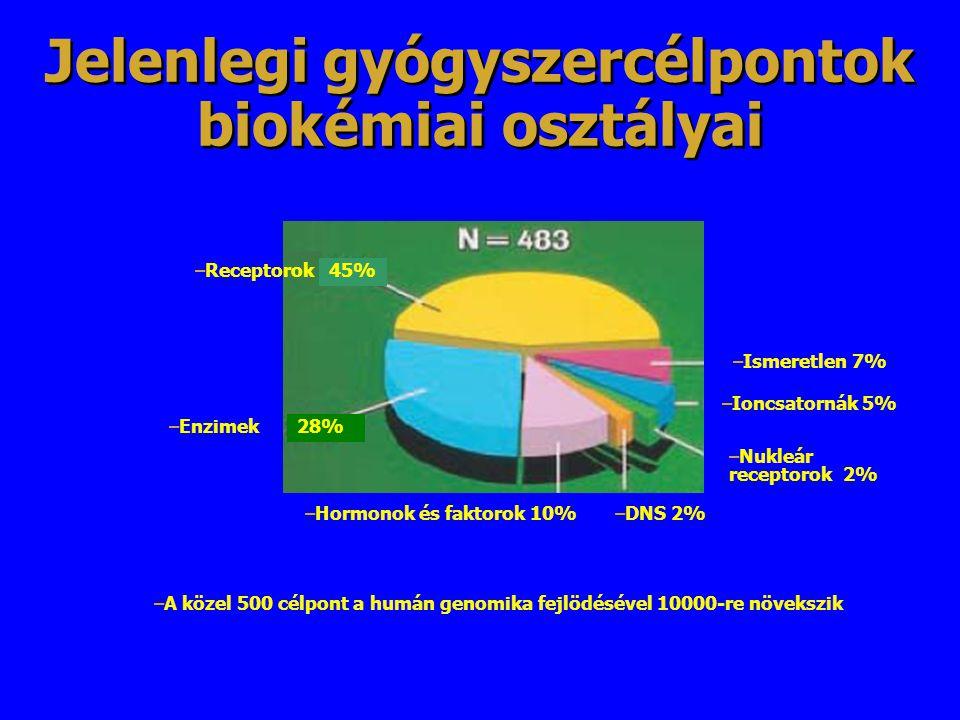 Jelenlegi gyógyszercélpontok biokémiai osztályai –Receptorok –Enzimek –Hormonok és faktorok 10%–DNS 2% –Nukleár receptorok 2% –Ioncsatornák 5% –Ismere
