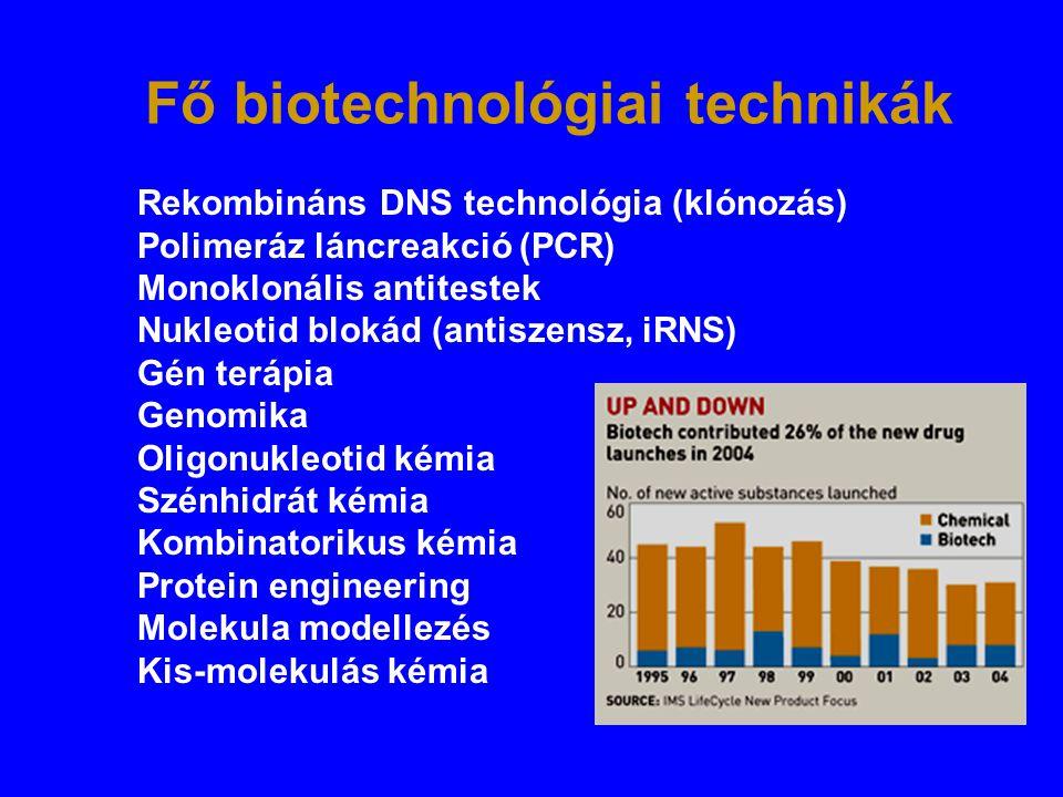 Fő biotechnológiai technikák Rekombináns DNS technológia (klónozás) Polimeráz láncreakció (PCR) Monoklonális antitestek Nukleotid blokád (antiszensz,