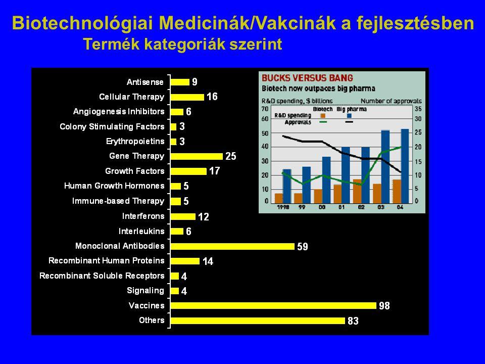 Biotechnológiai Medicinák/Vakcinák a fejlesztésben Termék kategoriák szerint