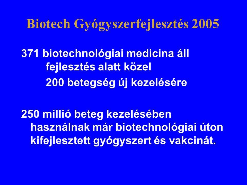 Biotech Gyógyszerfejlesztés 2005 371 biotechnológiai medicina áll fejlesztés alatt közel 200 betegség új kezelésére 250 millió beteg kezelésében haszn