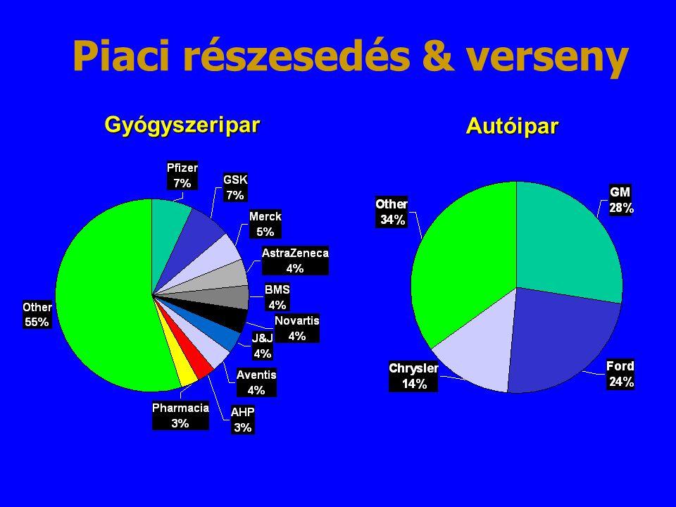 Autóipar Gyógyszeripar Piaci részesedés & verseny