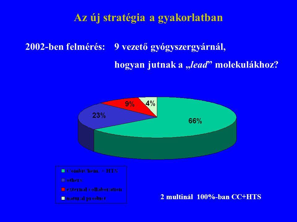 """Az új stratégia a gyakorlatban 2002-ben felmérés: 9 vezető gyógyszergyárnál, hogyan jutnak a """"lead"""" molekulákhoz? 2 multinál 100%-ban CC+HTS"""