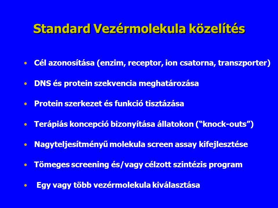 Standard Vezérmolekula közelítés Cél azonosítása (enzim, receptor, ion csatorna, transzporter) DNS és protein szekvencia meghatározása Protein szerkez