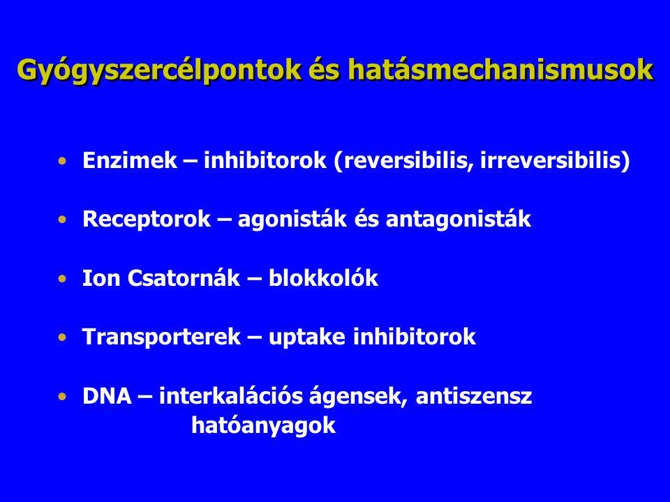 Gyógyszercélpontok és hatásmechanismusok Enzimek – inhibitorok (reversibilis, irreversibilis) Receptorok – agonisták és antagonisták Ion Csatornák – b