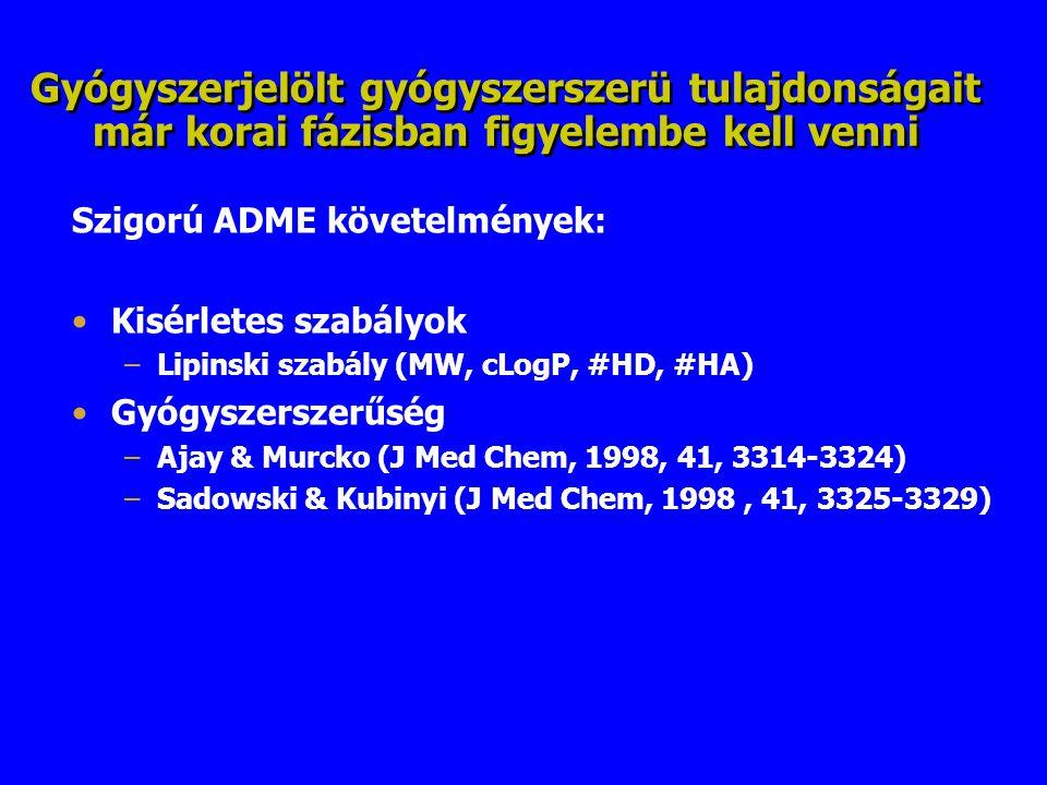 Gyógyszerjelölt gyógyszerszerü tulajdonságait már korai fázisban figyelembe kell venni Szigorú ADME követelmények: Kisérletes szabályok –Lipinski szab