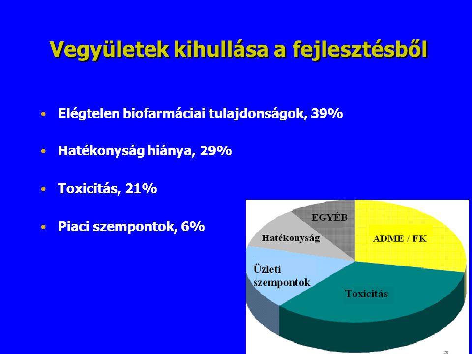 Vegyületek kihullása a fejlesztésből Elégtelen biofarmáciai tulajdonságok, 39% Hatékonyság hiánya, 29% Toxicitás, 21% Piaci szempontok, 6%