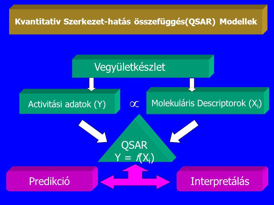 Kvantitativ Szerkezet-hatás összefüggés(QSAR) Modellek Vegyületkészlet Activitási adatok (Y) Molekuláris Descriptorok (X i )  QSAR Y = f(X i ) Interp