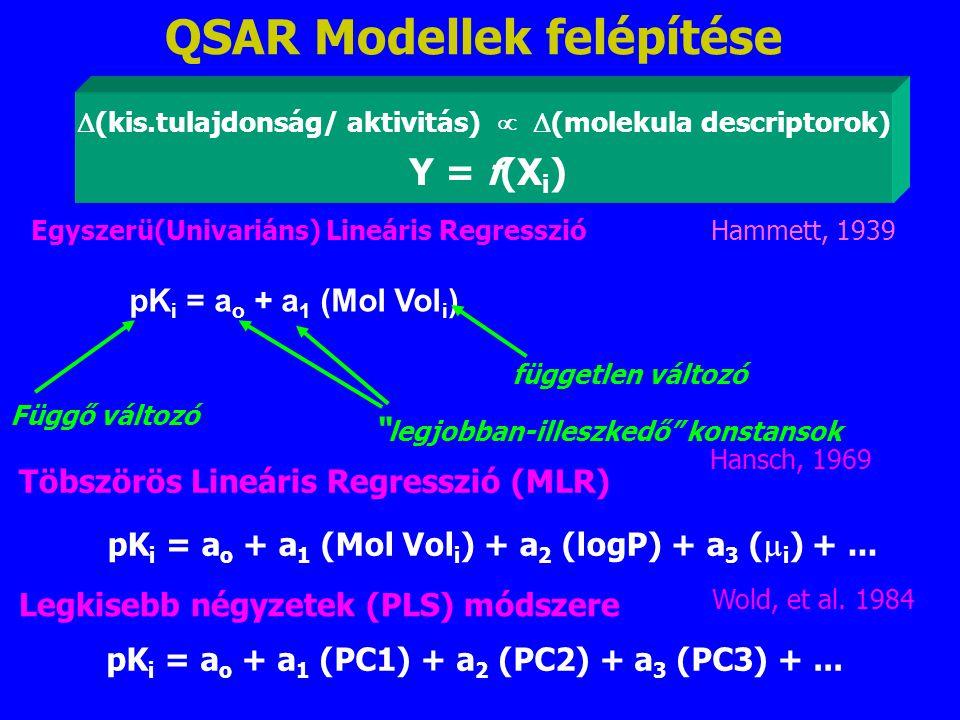 QSAR Modellek felépítése Töbszörös Lineáris Regresszió (MLR) pK i = a o + a 1 (Mol Vol i ) + a 2 (logP) + a 3 (  i ) +... Hansch, 1969 Legkisebb négy