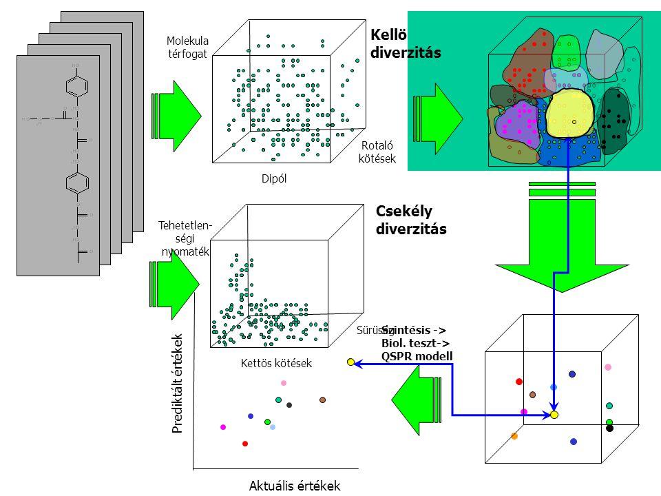 Dipól Molekula térfogat Rotaló kötések Kettös kötések Tehetetlen- ségi nyomaték Sürüség Aktuális értékek Prediktált értékek Szintésis -> Biol. teszt->