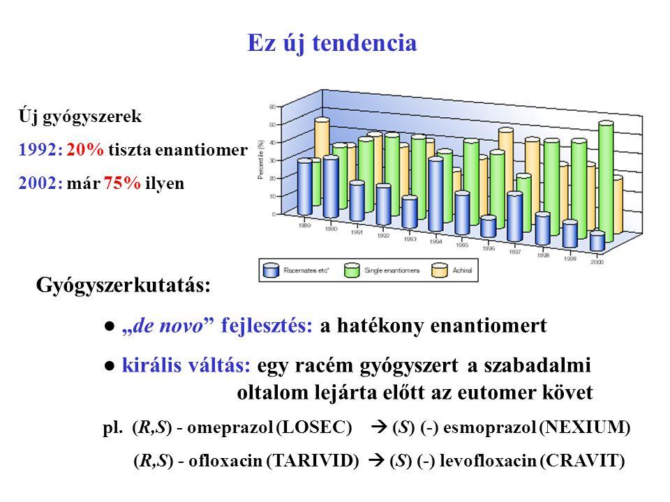 """Új gyógyszerek 1992: 20% tiszta enantiomer 2002: már 75% ilyen Gyógyszerkutatás: ● """"de novo"""" fejlesztés: a hatékony enantiomert ● királis váltás: egy"""