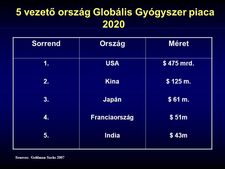 Sources: Goldman Sachs 2007 5 vezető ország Globális Gyógyszer piaca 2020 SorrendOrszágMéret 1. 2. 3. 4. 5. USA Kina Japán Franciaország India $ 475 m