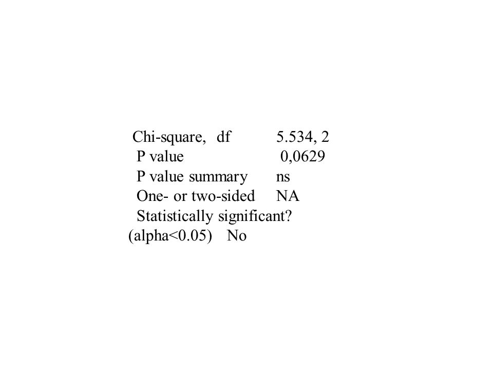 Chi-square, df5.534, 2 P value 0,0629 P value summaryns One- or two-sidedNA Statistically significant? (alpha<0.05)No