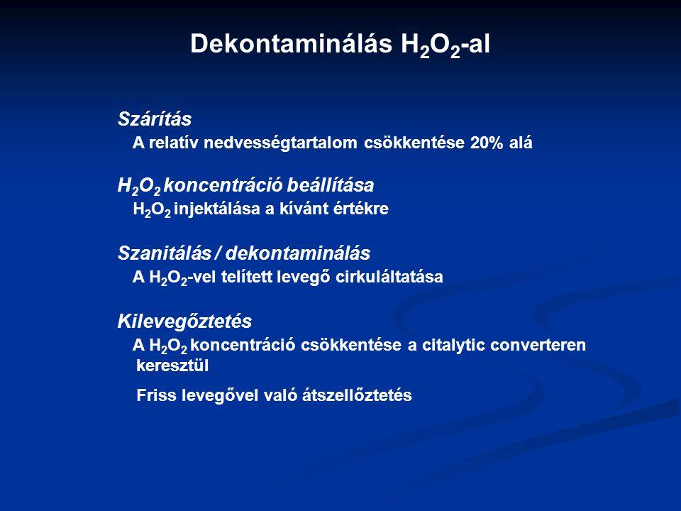Dekontaminálás H 2 O 2 -al Szárítás A relatív nedvességtartalom csökkentése 20% alá H 2 O 2 koncentráció beállítása H 2 O 2 injektálása a kívánt érték