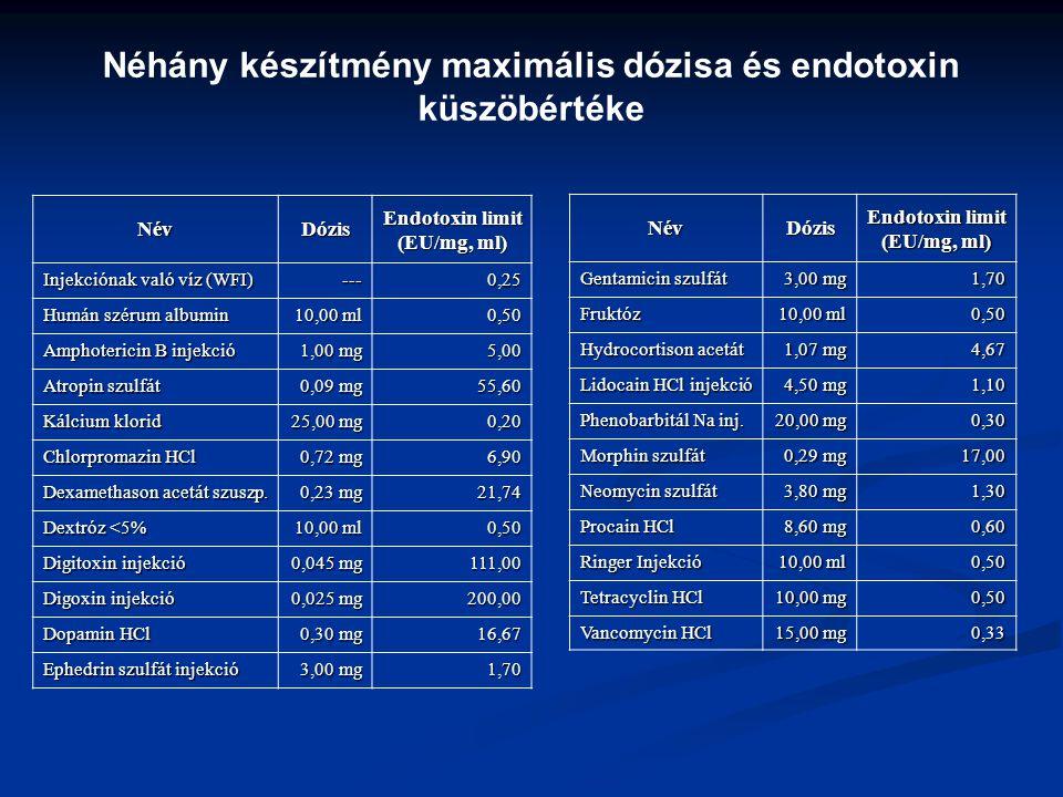 Néhány készítmény maximális dózisa és endotoxin küszöbértéke NévDózis Endotoxin limit (EU/mg, ml) Injekciónak való víz (WFI) ---0,25 Humán szérum albu