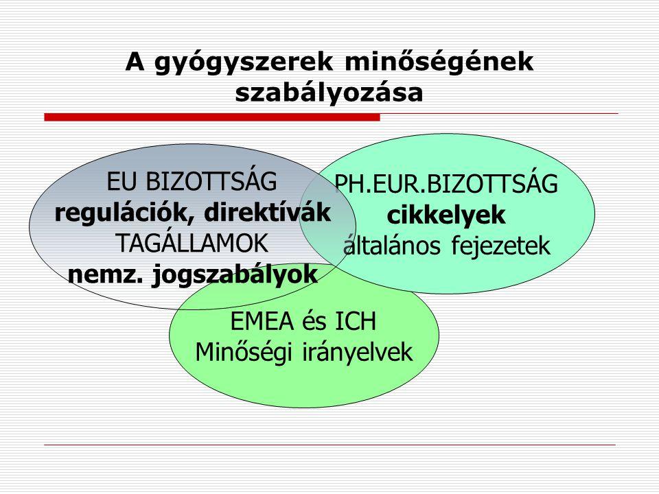 A gyógyszerek minőségének szabályozása EMEA és ICH Minőségi irányelvek PH.EUR.BIZOTTSÁG cikkelyek általános fejezetek EU BIZOTTSÁG regulációk, direktívák TAGÁLLAMOK nemz.