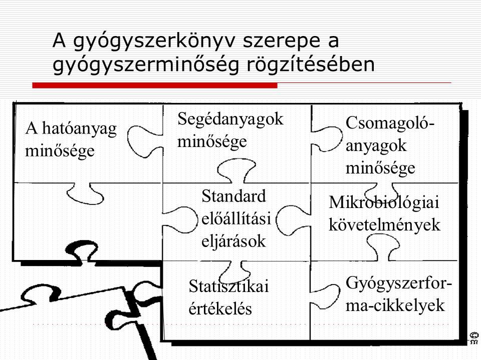 A gyógyszerkönyv szerepe a gyógyszerminőség rögzítésében A hatóanyag minősége Segédanyagok minősége Csomagoló- anyagok minősége Standard előállítási eljárások Gyógyszerfor- ma-cikkelyek Mikrobiológiai követelmények Statisztikai értékelés