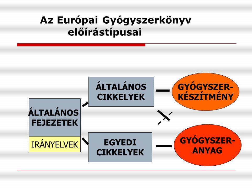 Az Európai Gyógyszerkönyv előírástípusai GYÓGYSZER- ANYAG GYÓGYSZER- KÉSZÍTMÉNY EGYEDI CIKKELYEK ÁLTALÁNOS CIKKELYEK ÁLTALÁNOS FEJEZETEK IRÁNYELVEK