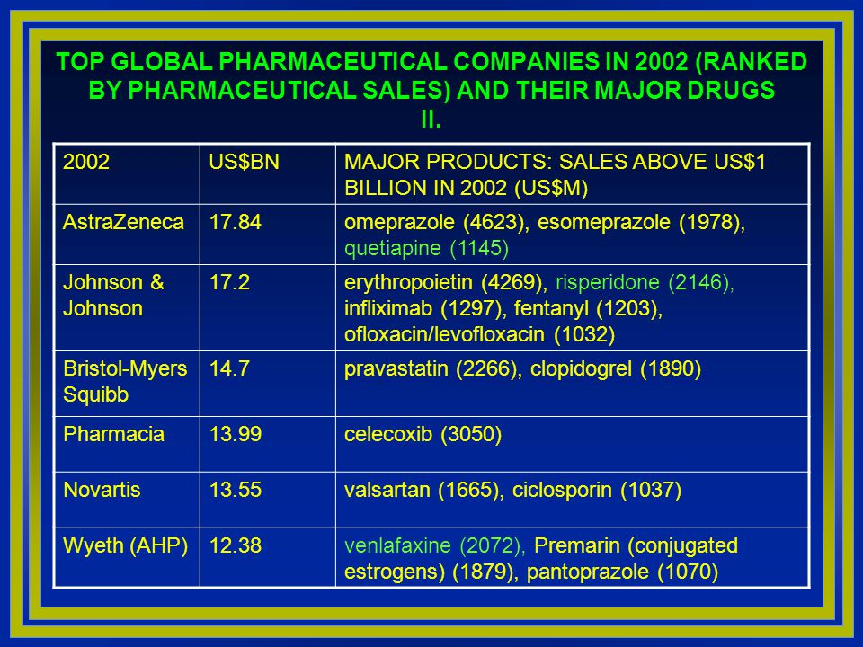 TOP GLOBAL PHARMACEUTICAL COMPANIES IN 2002 (RANKED BY PHARMACEUTICAL SALES) AND THEIR MAJOR DRUGS I. 2002US$BNMAJOR PRODUCTS: SALES ABOVE US$1 BILLIO