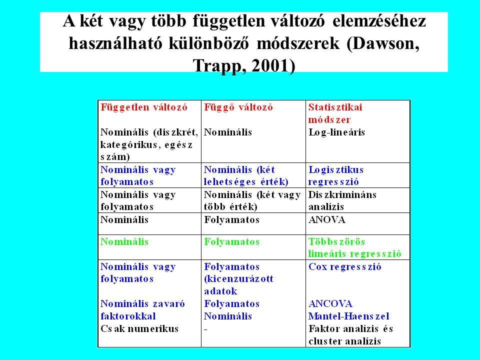 A két vagy több független változó elemzéséhez használható különböző módszerek (Dawson, Trapp, 2001)