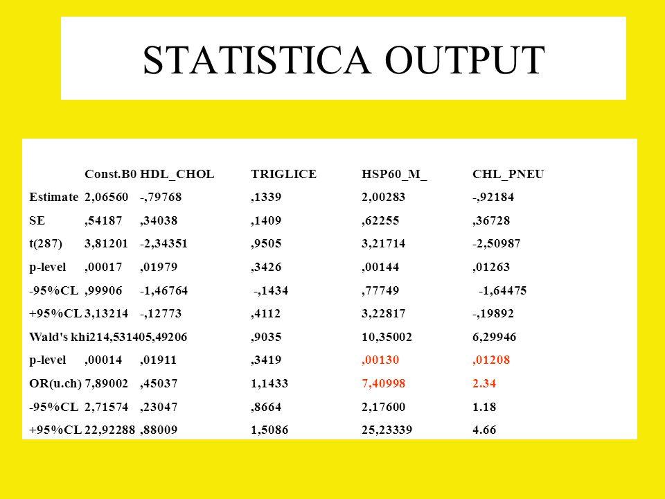 STATISTICA OUTPUT Const.B0HDL_CHOLTRIGLICEHSP60_M_CHL_PNEU Estimate2,06560-,79768,13392,00283-,92184 SE,54187,34038,1409,62255,36728 t(287)3,81201-2,34351,95053,21714-2,50987 p-level,00017,01979,3426,00144,01263 -95%CL,99906-1,46764 -,1434,77749 -1,64475 +95%CL3,13214-,12773,41123,22817-,19892 Wald s khi214,531405,49206,903510,350026,29946 p-level,00014,01911,3419,00130,01208 OR(u.ch)7,89002,450371,14337,409982.34 -95%CL2,71574,23047,86642,176001.18 +95%CL22,92288,880091,508625,233394.66