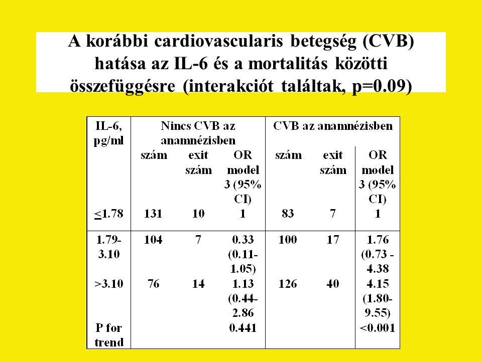 A korábbi cardiovascularis betegség (CVB) hatása az IL-6 és a mortalitás közötti összefüggésre (interakciót találtak, p=0.09)