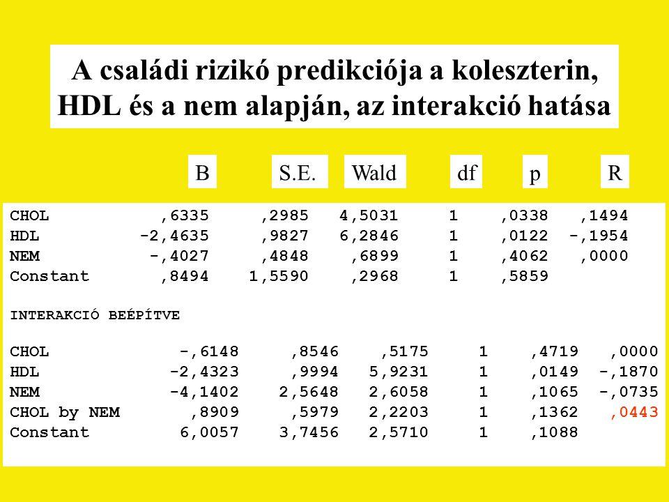 A családi rizikó predikciója a koleszterin, HDL és a nem alapján, az interakció hatása CHOL,6335,2985 4,5031 1,0338,1494 HDL -2,4635,9827 6,2846 1,0122 -,1954 NEM -,4027,4848,6899 1,4062,0000 Constant,8494 1,5590,2968 1,5859 INTERAKCIÓ BEÉPÍTVE CHOL -,6148,8546,5175 1,4719,0000 HDL -2,4323,9994 5,9231 1,0149 -,1870 NEM -4,1402 2,5648 2,6058 1,1065 -,0735 CHOL by NEM,8909,5979 2,2203 1,1362,0443 Constant 6,0057 3,7456 2,5710 1,1088 BS.E.WalddfpR