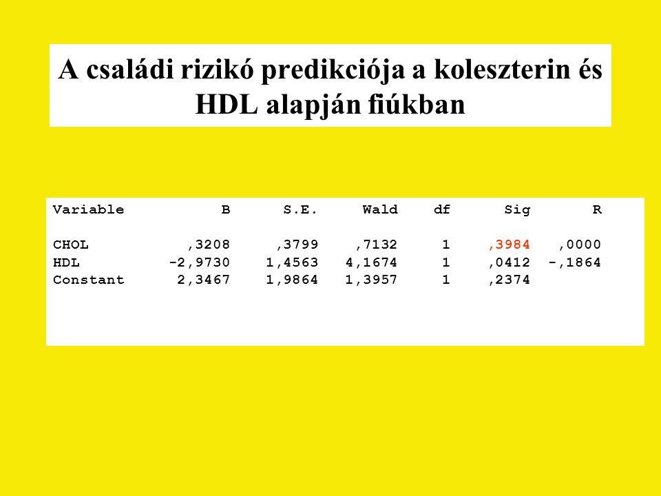 A családi rizikó predikciója a koleszterin és HDL alapján fiúkban Variable B S.E. Wald df Sig R CHOL,3208,3799,7132 1,3984,0000 HDL -2,9730 1,4563 4,1